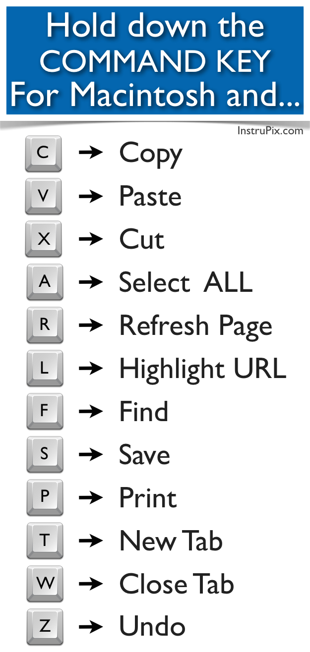 graphic relating to Printable Keyboard named PRINTABLE Keyboard Shortcuts for Mac Home windows